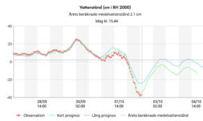 Forecast for Skelleftehamn, published 28 September by SMHI
