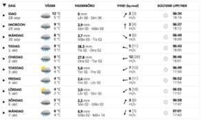 smhi-forecast