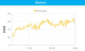 Wind gusts measured on the island Gåsören