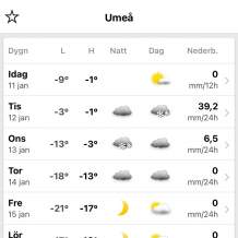 Umeå: 46 cm of snow
