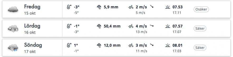 Weather forecast some days ago.